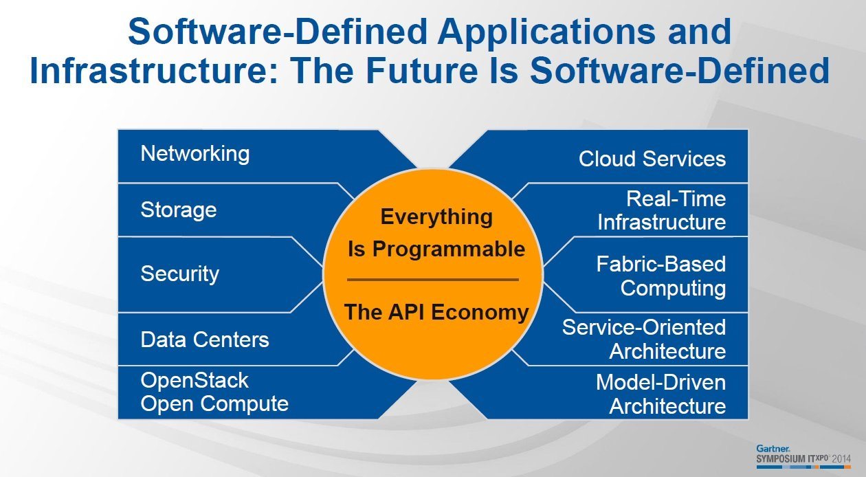 Software-Defined-Infrastructure-Gartner