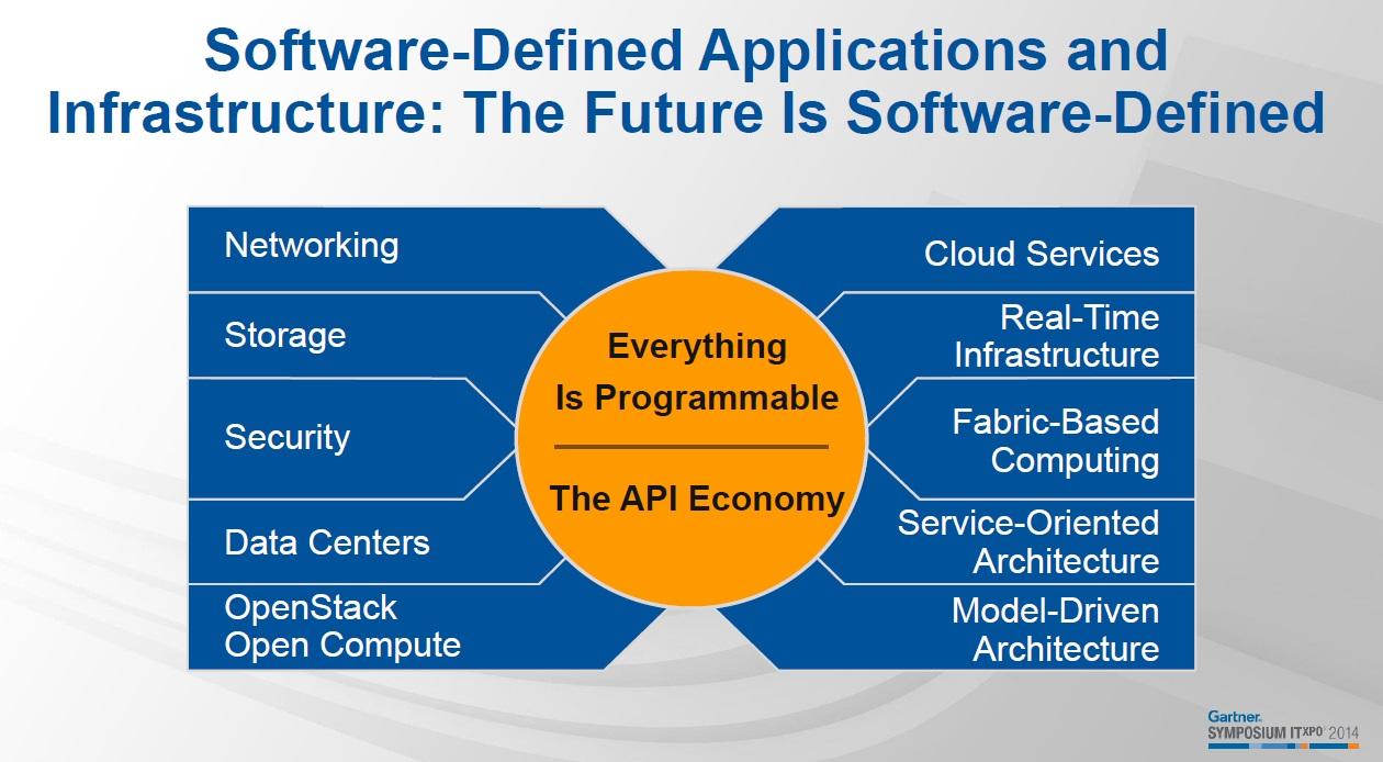 Software-Defined-Infrastructure-Gartner