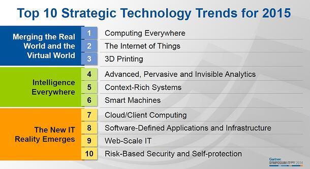 Gartner Technology Trends