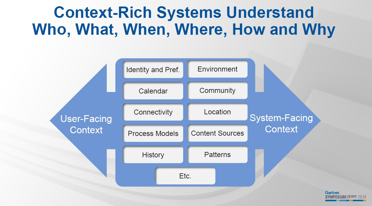 Context-Rich-Systems-Gartner