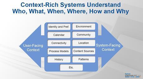 Context-Rich-Systems-Gartner