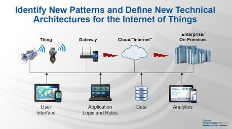 Technical-Arhitecture-for-the-internet-of-things