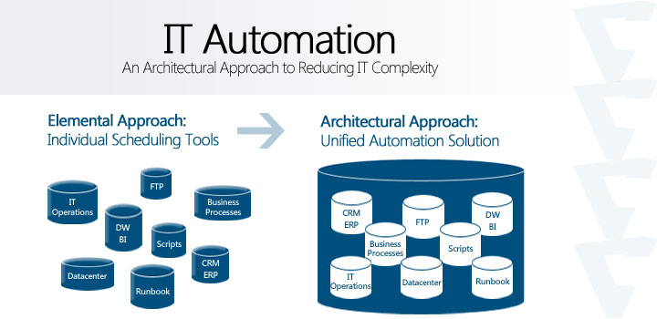 IT Automation is an Architectural Approach to reducing IT Complexity