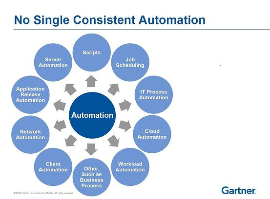 Types of Automation in IT