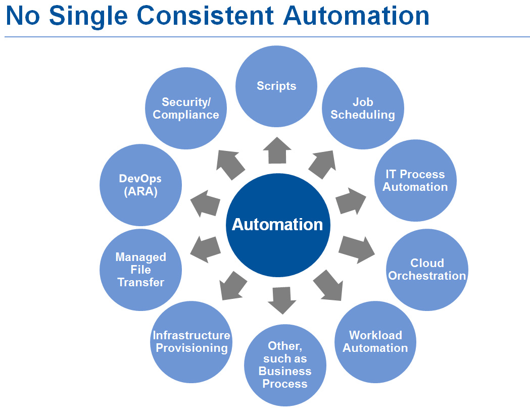 Gartner No Single Consistent Automation