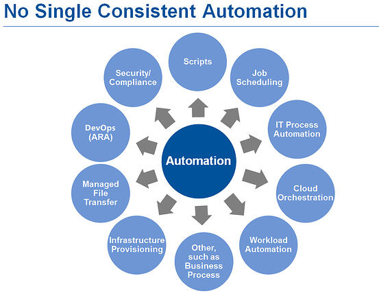 Gartner No Single Consistent Automation