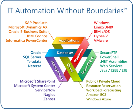 IT Automation without Boundaries