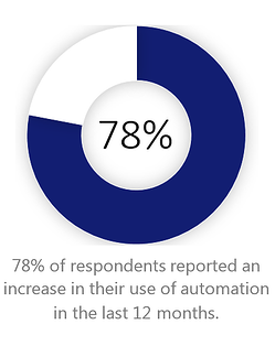 IT Automation is increasing