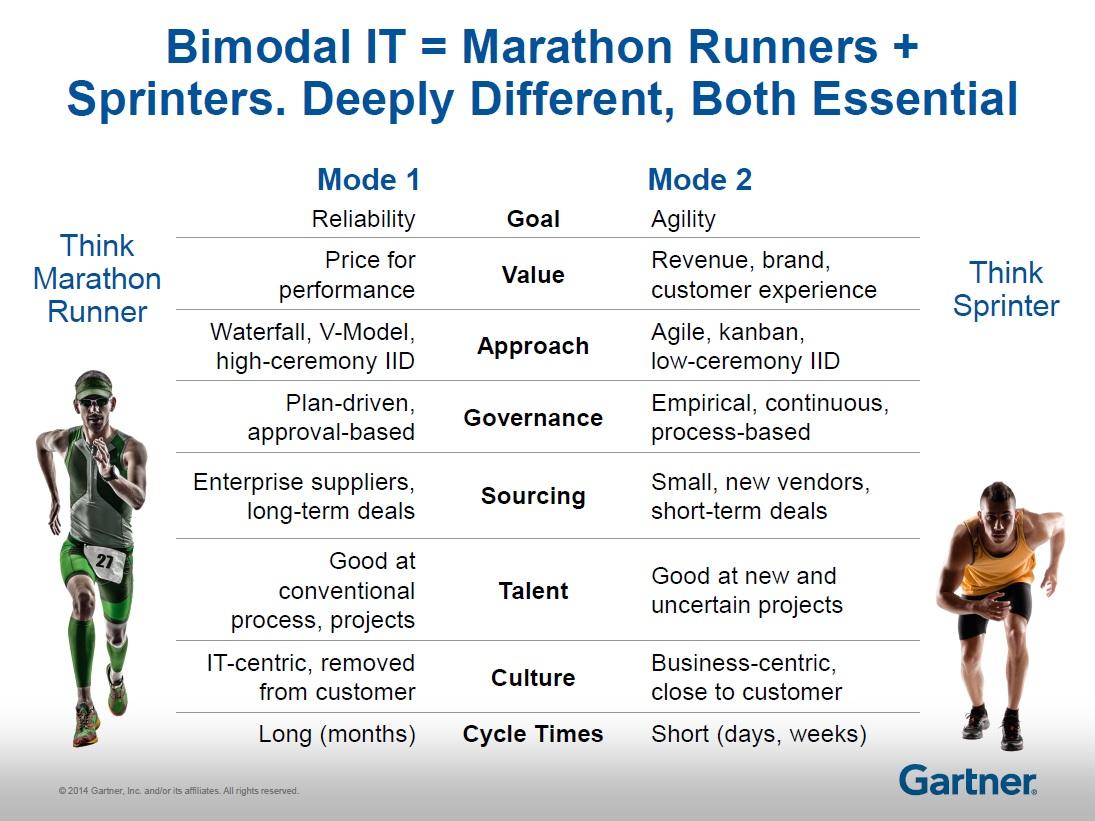 Bimodal-IT-workload-automation-gartner