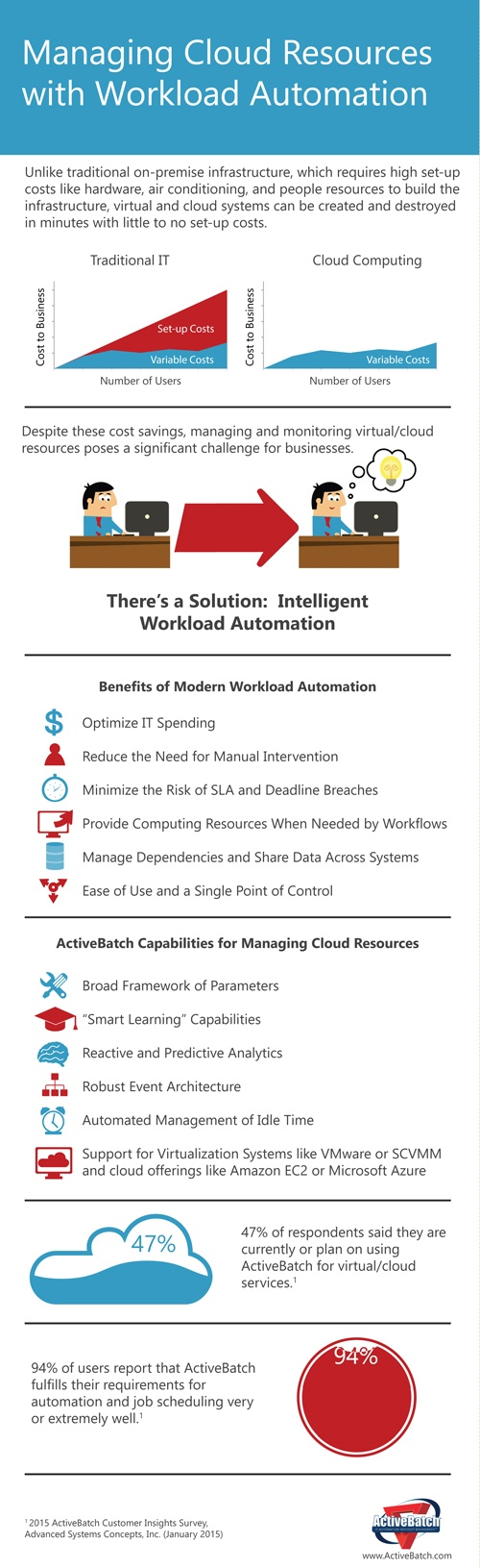 Infographic: Managing Cloud Resources with Workload Automation