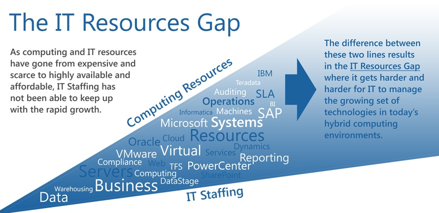 The-IT-Resources-Gap