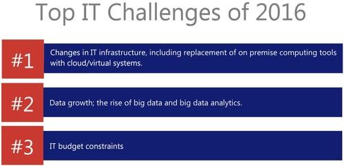 Top_IT_Challenges_of_2016.jpg