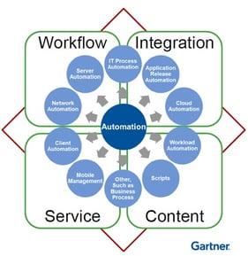 enterprise automation graphic IT workload automation